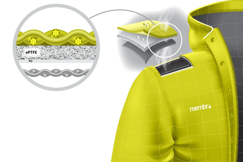 Мембранная одежда